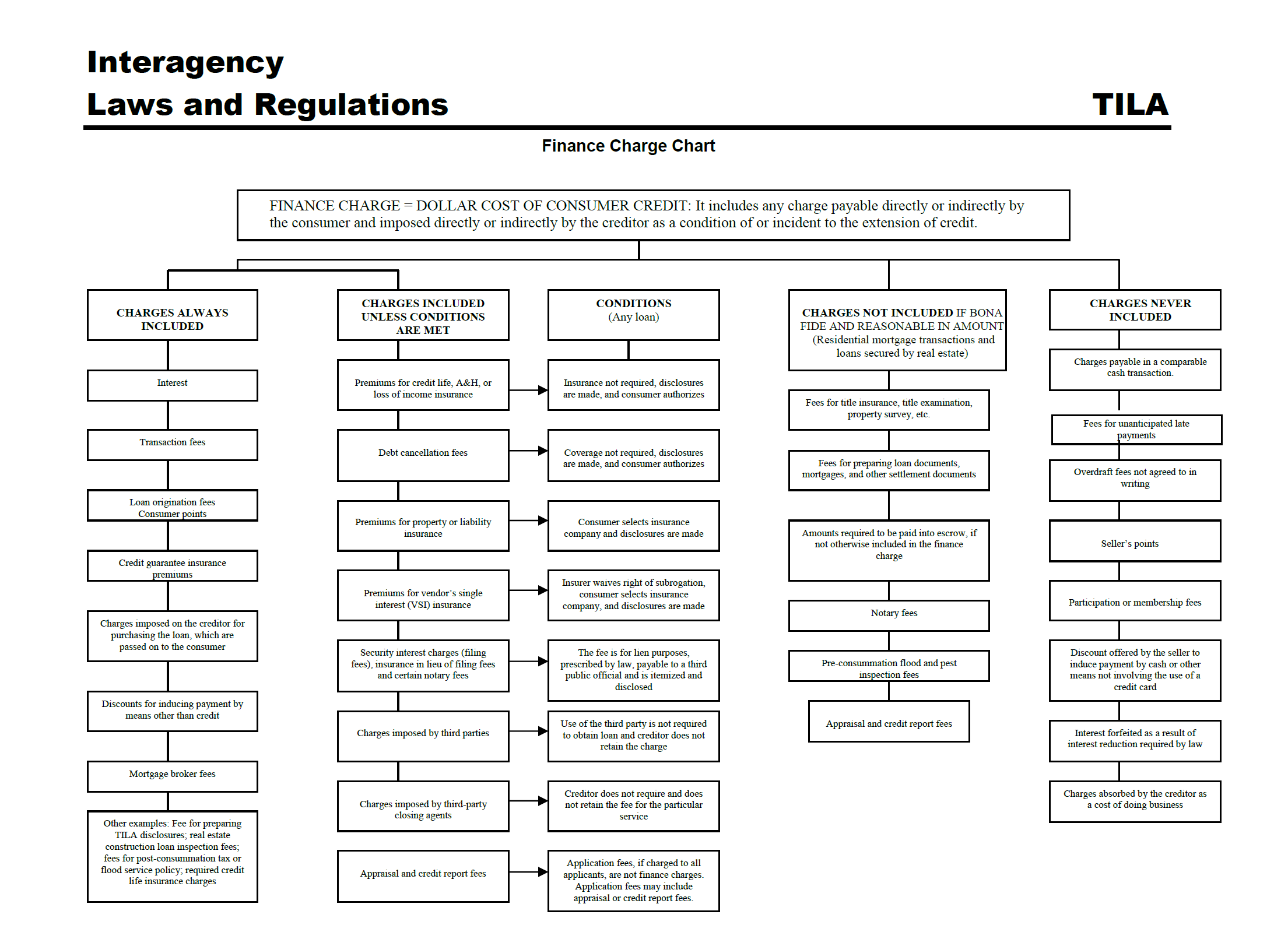 Finance Charge Chart